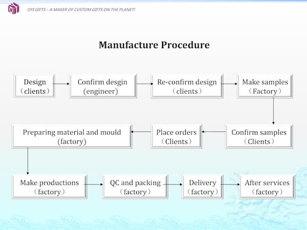 OYI Gifts company manufacture procedure